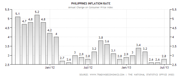 Philippines Inflation Rate Jul 2013